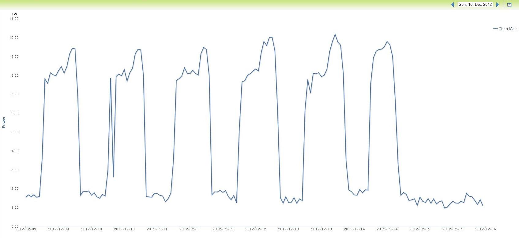 kW Verlauf Woche